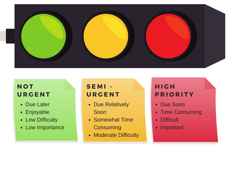 Traffic Light Prioritisation