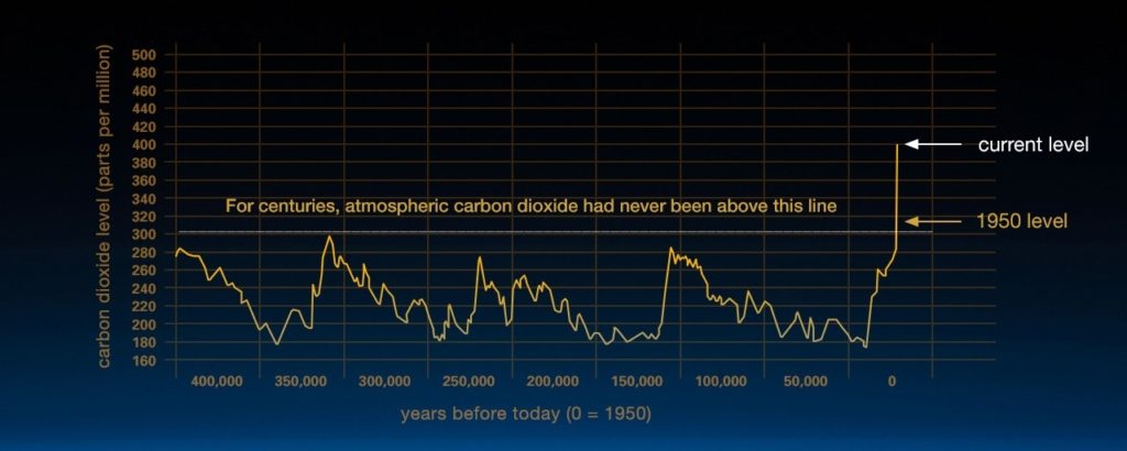 Carbon dioxide trends in the atmosphere