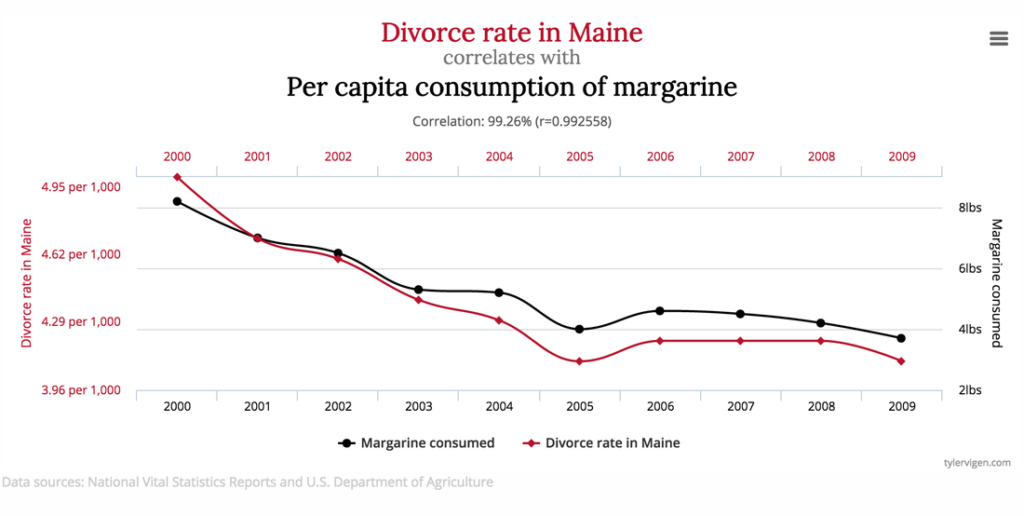 Current divorce rate in Maine