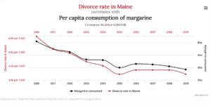 Current divorce rate in Maine