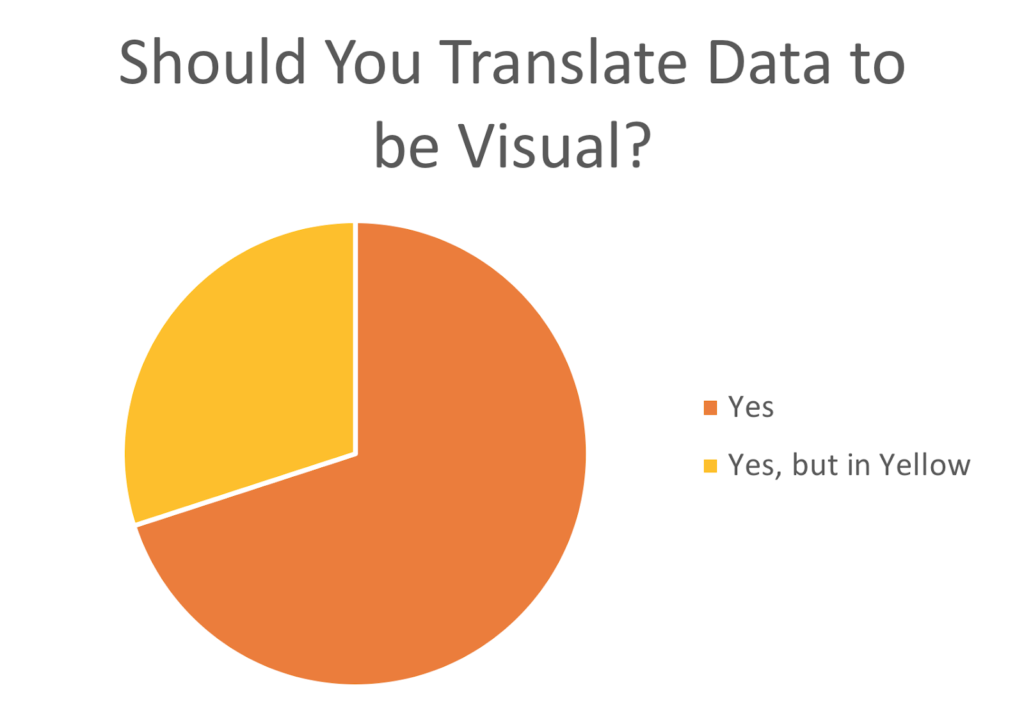 Translating data
